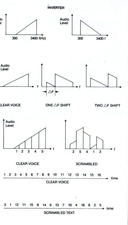 Alcune delle tecniche di miscelazione in fonia correntemente in uso.  Dall alto in basso  inversione del testo  inversione e spostamento di banda  (il testo è ... c8efe584dfe6